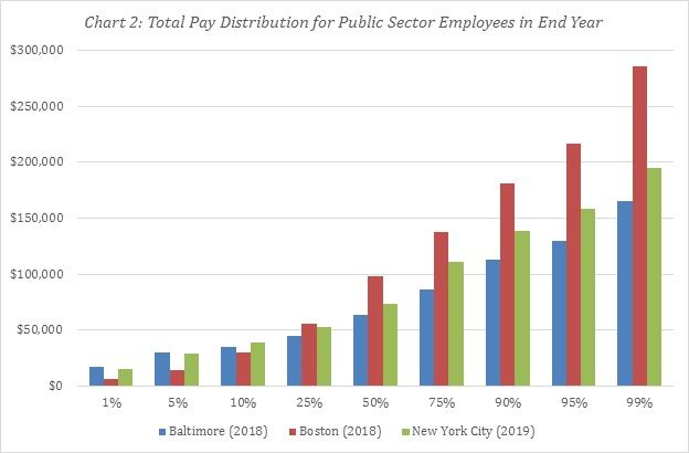 Chart of total pay distribution for public sector employees