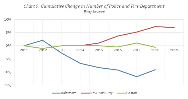 Chart of cumulative change in number of police and fire department employees.